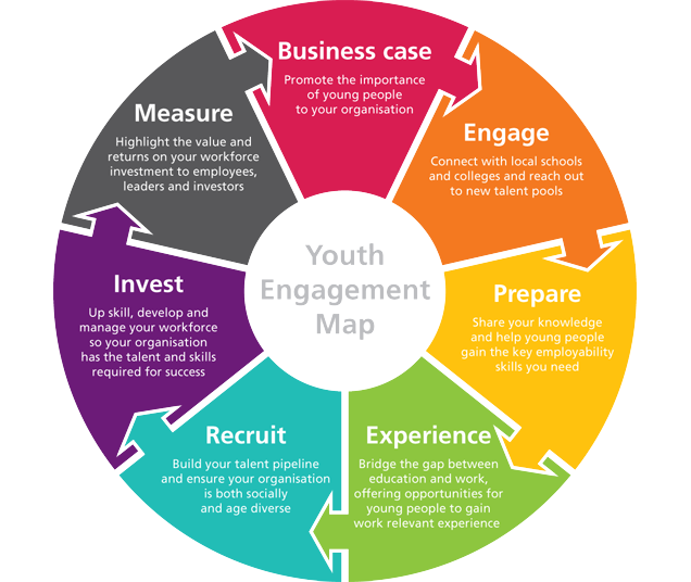 Learning to work youth engagement map