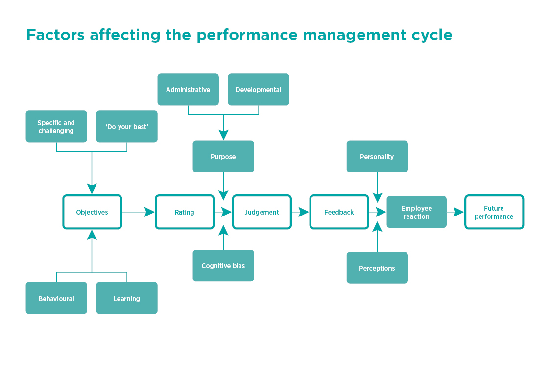 Diagram 2 factors affecting the performance management cycle