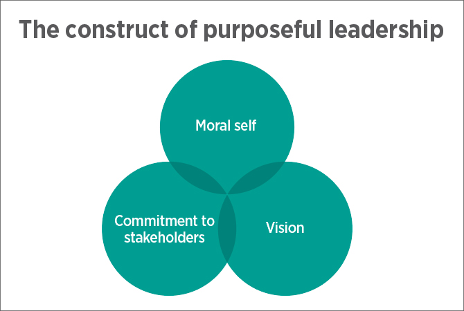 The construct of purposeful leadership diagram showing three interlocking circles labelled moral self and commitment to stakeholders and vision