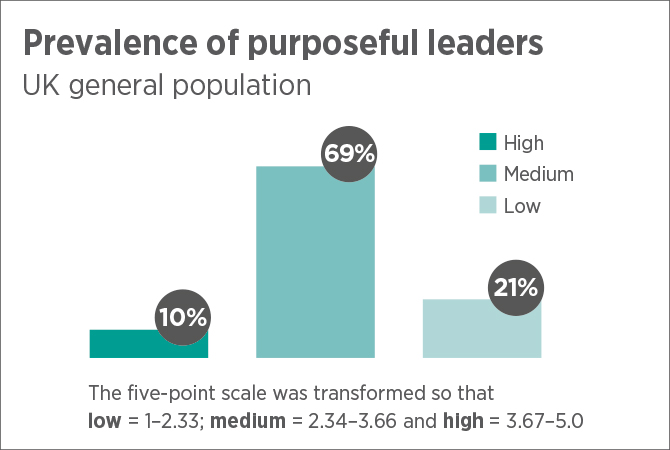Bar chart showing prevalence of purposeful leaders in UK general population